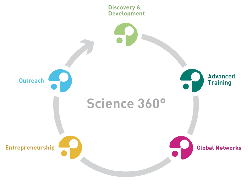 science-360